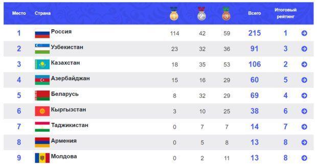 Россия заняла первое место в медальном зачете на I Играх стран СНГ