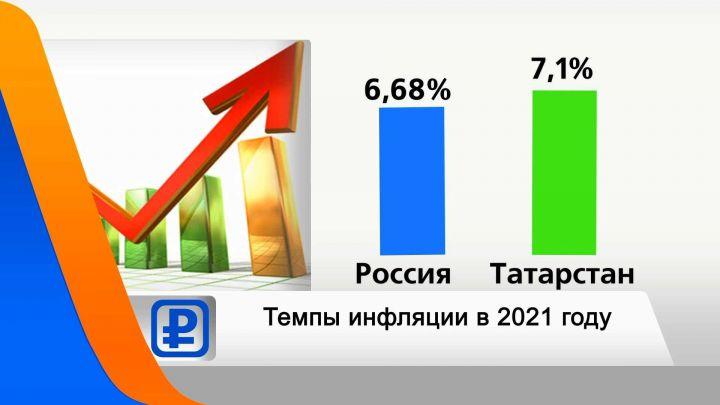 Инфляция в Татарстане превысила общефедеральную